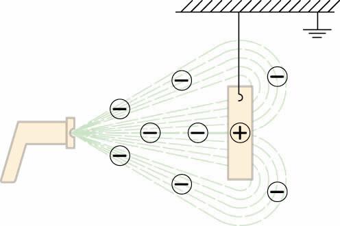 Electrostatic Paint Spray Diagram