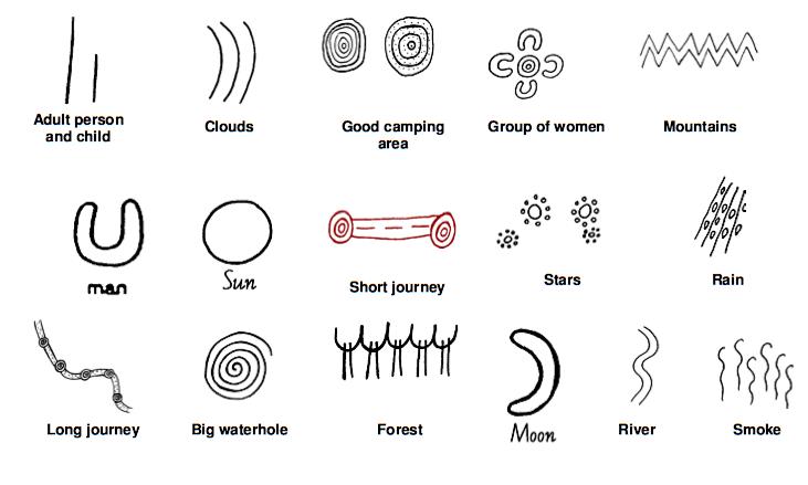 Symbols In Paintings